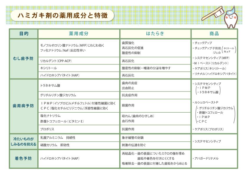 ハミガキ剤の薬用成分と特徴01.jpg